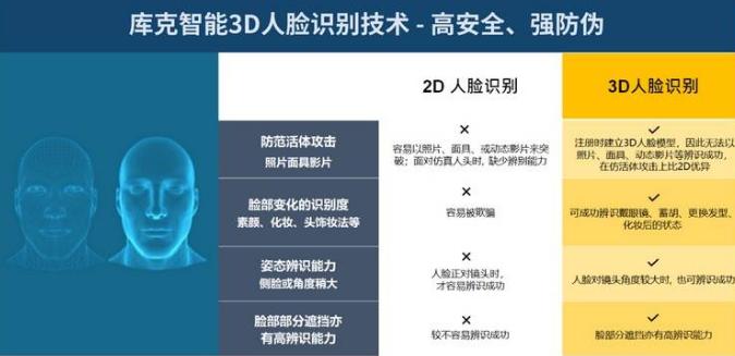 比特大陆孵化公司「库克智能」发布3D人脸识别智能终端新品
