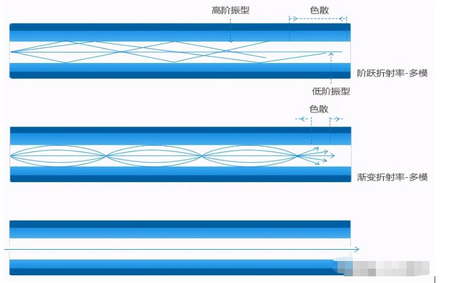 光纤色散的分类,光纤色散对系统的影响