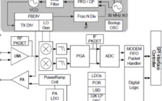 Si446x系列收發器的性能特點及智能電網應用參...