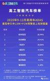 2020年度中國商用車ADAS市場數據報告發布