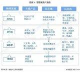 產業鏈:關鍵技術賦能智能制造