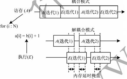 粗粒度可重构阵列架构相关实践