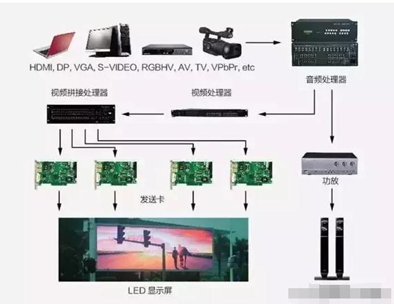一文详解LED显示屏的系统架构