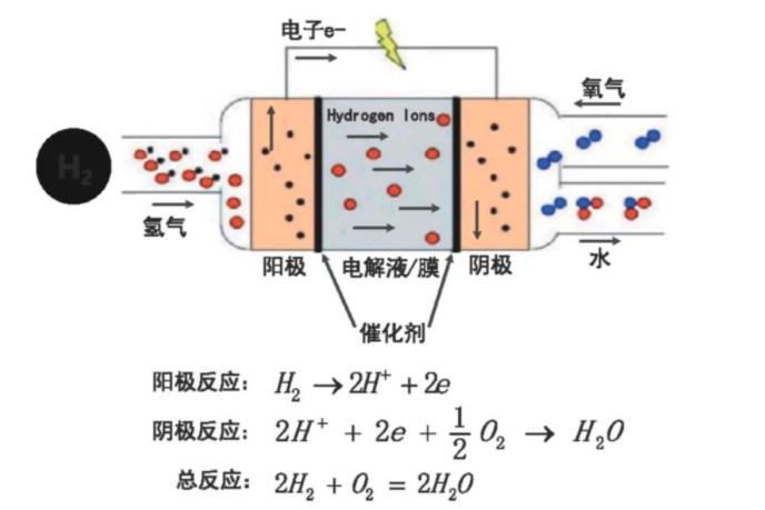 燃料电池的工作原理及系统组成