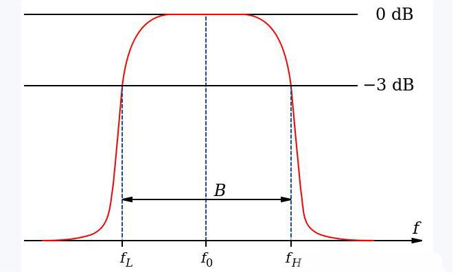 带通滤波器的频率/幅频特性曲线