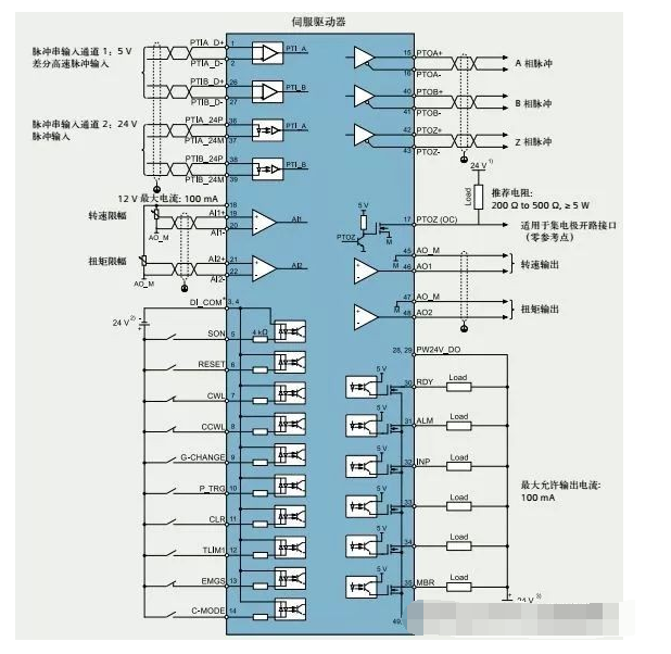 PLC控制伺服电机的三种方式