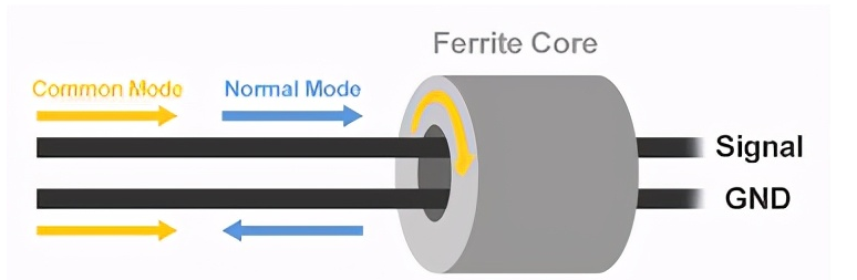 什么是差模噪声和共模噪声,它们之间有什么区别