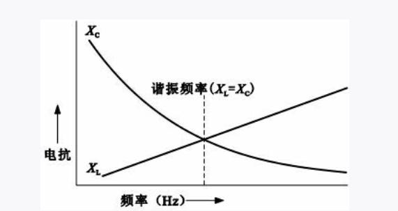 滤波LC电路的结构形式及特征