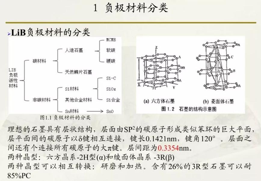 全面剖析负极材料和电池性能关系