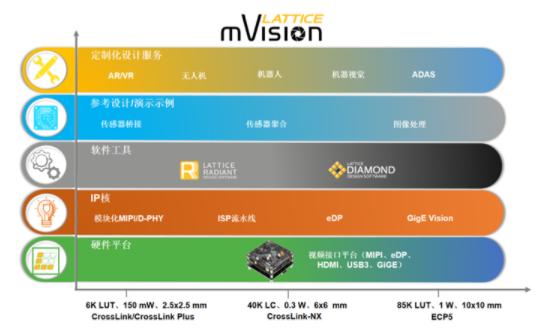 莱迪思拓展mVision解决方案集合的功能