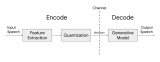 Google最新推出的音频编解码器Lyra