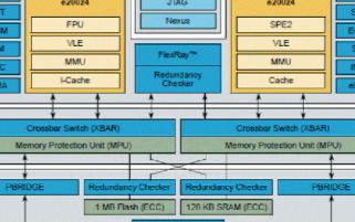 电源架构微控制器PXS20的性能特点及应用电路