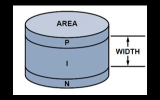 采用运算放大器实现PIN二极管驱动器或开关驱动器功能替代应用