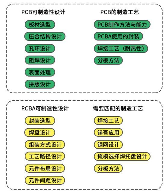 PCB可制造性設計和PCBA可組裝性設計
