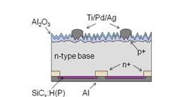 简述如何通过ALD方式制备纳米结构的黑色硅基太阳能电池