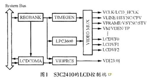 教你ARM芯片S3C2410的TFT-LCD驅動...