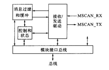 结合Motorola控制器芯片的CAN总线通信研究