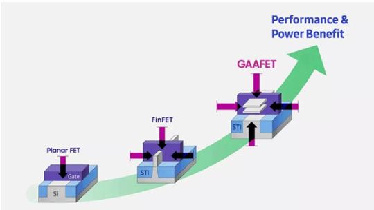揭秘3nm GAE MBCFET 芯片的制造細節