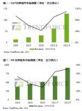 好消息!2021年第三代半導體成長迅速回春 GaN功率器件年增高達90.6%