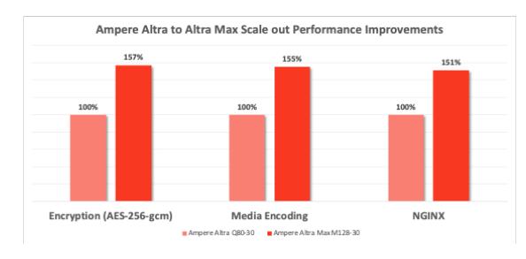 128核云原生新力作:Ampere? Altra? Max性能参数公布,提升50%!