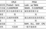 輝煌的FPGA帝國起源是什么?