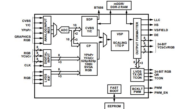 ADV7186视频解码器和显示处理器的数据手册免费下载