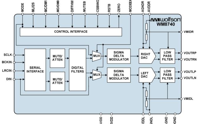 WM8740高性能的立體聲DAC數據手冊免費下載