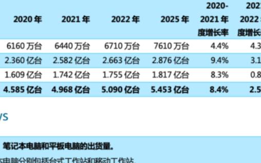 2021年PC市場實現更高增長率,Q1季度出貨量上升54%
