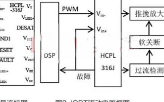 采用光耦驱动芯片实现IGBT驱动电路的应用方案
