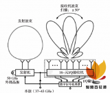5G毫米波集成天線一體化技術的發展趨勢