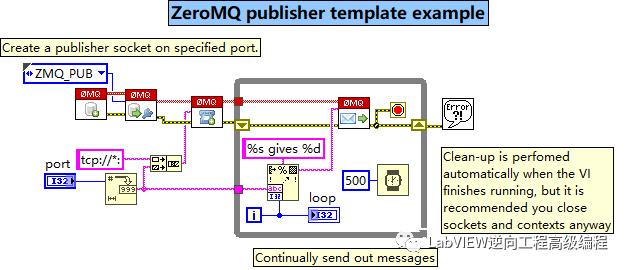 基于LabVIEW的zeromq通信研究与应用分析