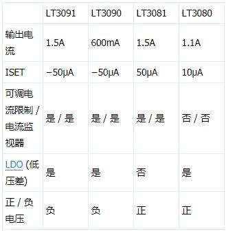 1.5A低压差负输出线性稳压器LT3091的工作原理、特点及应用