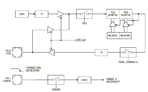 AT89C52高性能CMOS 8位單片機的數據手冊免費下載