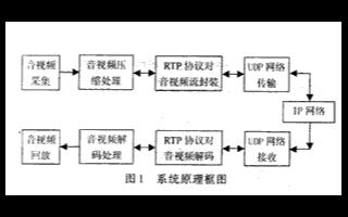 采用MPEG-4压缩算法的数字视频监控系统的应用方案
