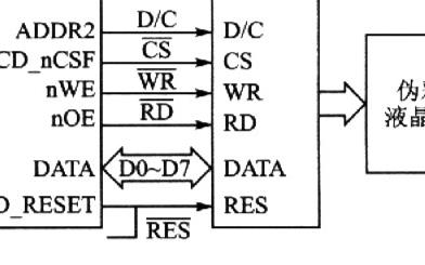 基于和SEP3203处理器和驱动控制器SSD1770的应用接口设计
