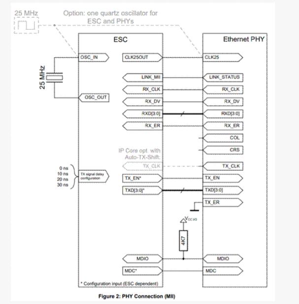 一文解析PHY的MII接口的硬件配置