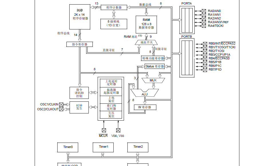 PIC16F716带AD转换器和增强型捕捉比较PWM的8位闪存单片机