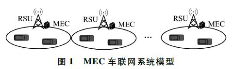 基于遗传算法的车联网卸载策略GAOS