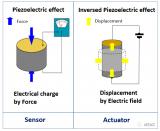 壓電材料的正壓電效應和逆壓電效應