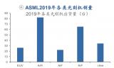 中科院5nm光刻技术与ASML光刻机有何区别?