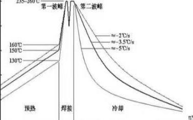 波峰焊錫珠形成的原因及改善措施的介紹