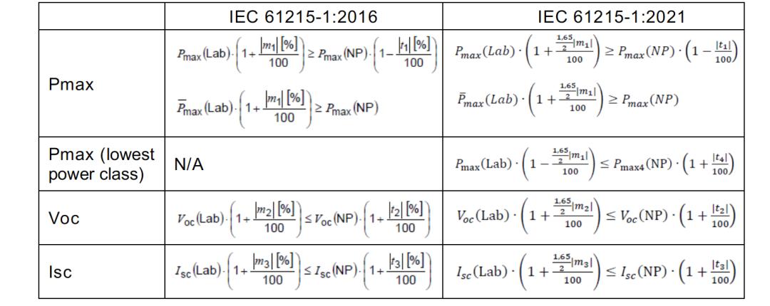 光伏产品IEC 61215:2021版正式发行