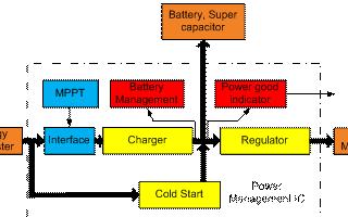 适用于DC能源采集应用的电源应用解决方案及选择