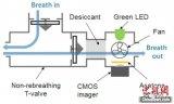 人工嗅味觉传感器及相关技术研发获阶段性成果