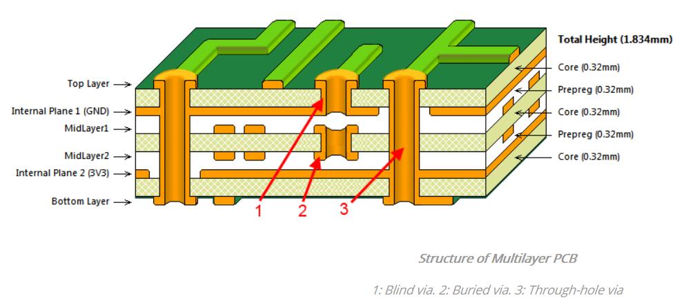 单层板/多层板的优势以及应用,如何确定需要单层或多层PCB