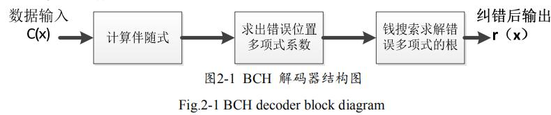 BCH編解碼器在NAND Flash主控中的研究與優化