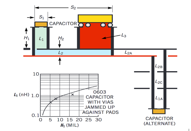 寄生电感对电容器的影响