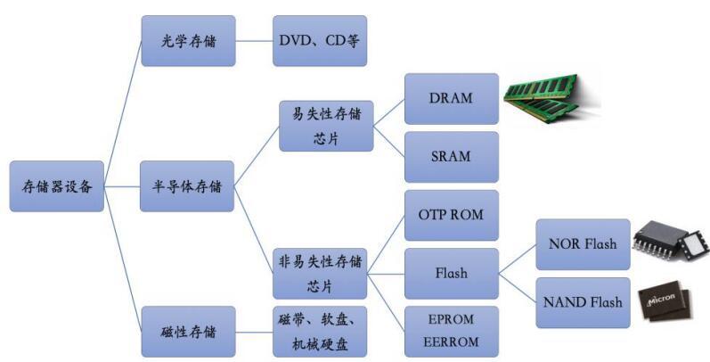 DRAM:产业结构变化孕育中国玩家进场良机