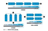 电源管理的基础知识与不同应用所需的电路设计类型