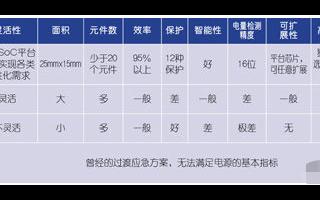 数字移动电源SoC芯片的特点优势及应用